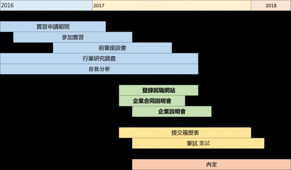 繁体字就活schedule